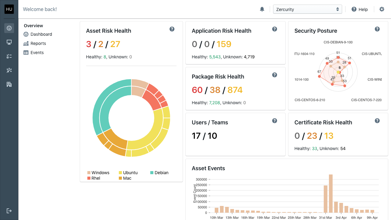Product screenshot showing the Zercurity dashboard which provides a high-level view of all the risks within an organisation